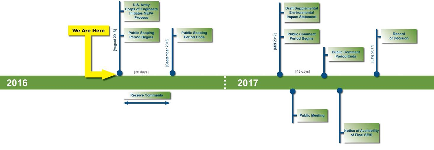SEIS Process Timeline